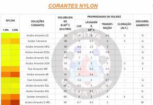 Fornecedor De Corantes Texteis No Brasil