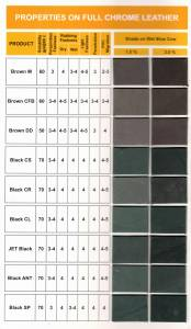 Leather Dyestuff Supplier In Iran